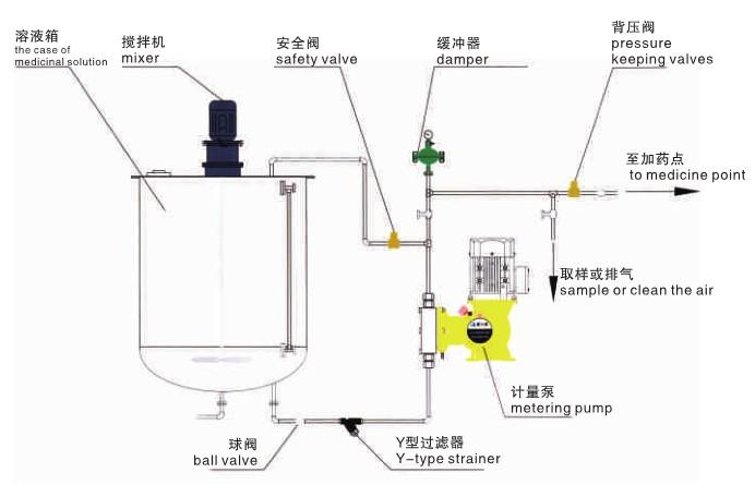计量泵搅拌机安装示意图